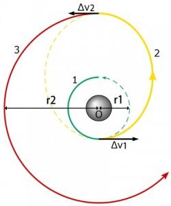Hohmann_transfer_orbit